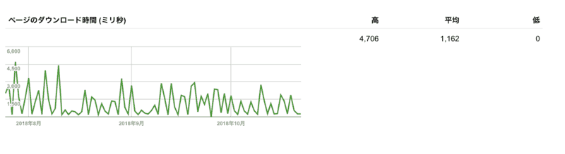 ロリポップのサイトAのページのダウロード時間