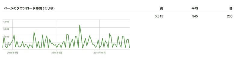 ロリポップのサイトBのページのダウロード時間